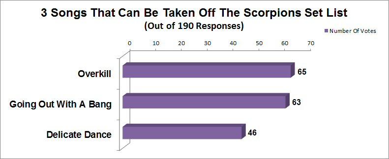 Scorpions Set List Survey Results | Smashedkeys